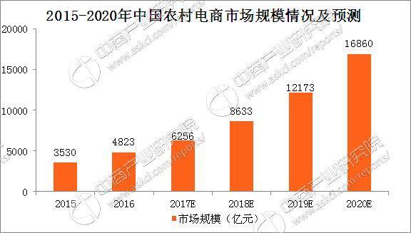 農村電商蓬勃發展 預計2020年中國農村電商市場規模將達16860億元